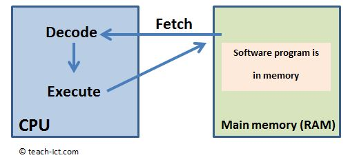 the fetch execute cycle computer science essay Sample curriculum guide computer science  it is vital that candidates undertaking a computer science course should be exposed  the fetch-decode-execute cycle 2.