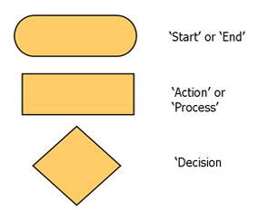 Teach ict a2 level ict ocr exam board entity relationship flowchart symbols flowchart symbols ccuart Gallery