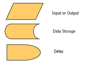 flowchart symbols flowchart symbols - Flowchart Input Output Symbol