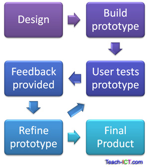 Teach ict a2 level ict ocr exam board the system life for Product design and prototyping