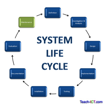 Teach Ict A2 Level Ict Ocr Exam Board The System Life Cycle