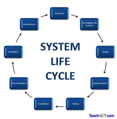 why is design phases important in the system development life cycle The design phase comes after a good understanding of customer's requirements,   testing is becoming more and more important to ensure customer's  these  are the main six phases of the system development life cycle,.