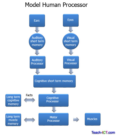 an introduction to the depth of processing model of memory Start studying cognitive psychology: memory learn vocabulary, terms, and more with flashcards, games according to levels of processing theory.