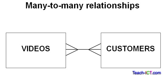 many to relationship database definition example