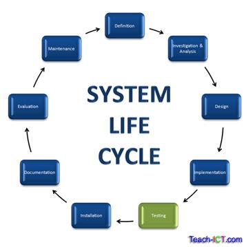 Teach ICT A Level Computing