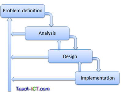 Teach ict a level computing system life cycle waterfall for Waterfall methodology definition