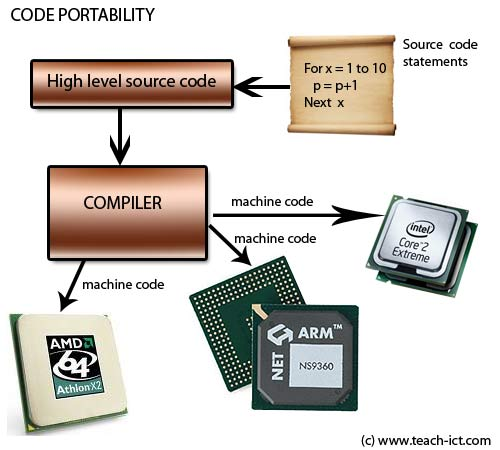 Teach ict a level computing ocr exam board features of a Code compiler