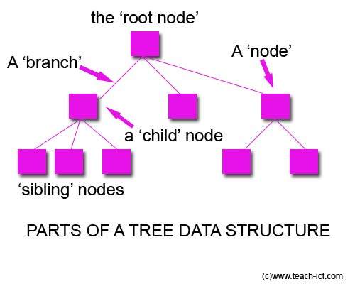 how to create binary search tree in data structure