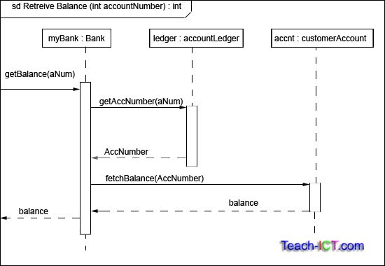 Teach Ict A Level Computing Ocr Exam Board Uml Activity Diagram