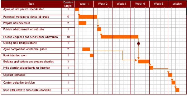 plan charts