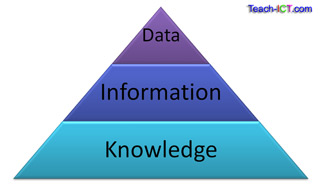 Teach ICT - GCSE ICT - Data, Information and Knowledge