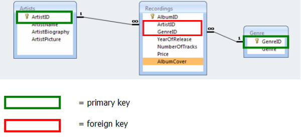 how to find primary key and foreign key relationship A primary key is a column or a set of columns that identify a row in a table database administrators can create foreign key relationships in the newest model of.