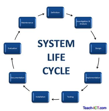 Teach ICT - GCSE ICT - systems life cycle