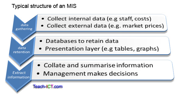 teach ict ocr a ict g  syllabus  mis and decision makingtypical mis
