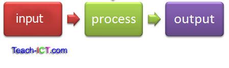 input process output