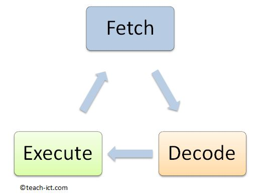gcse computer science 9 1 ocr j276 fetch decode execute cycle CPU Block Diagram Inside a CPU Diagram