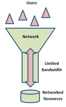 GCSE Computer Science 9-1 OCR J276 Network