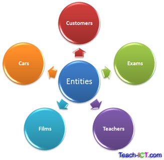 explain the terms entity relationship and attributes