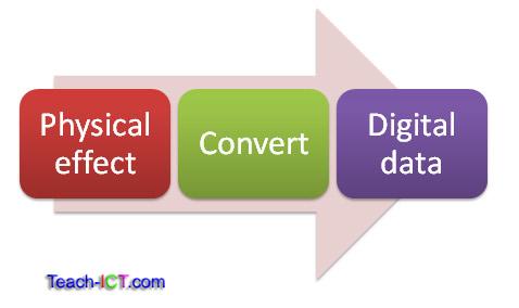 Teach-ICT A Level Computing OCR exam board - input output