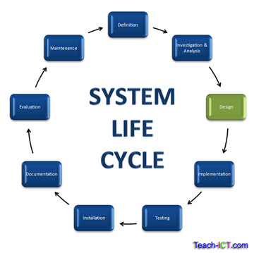 Teach Ict A Level Computing System Life Cycle Design Stage