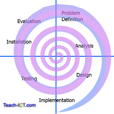 Teach-ICT A Level Computing - System Life Cycle Spiral model
