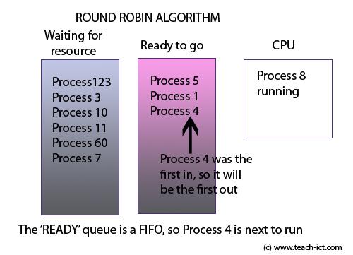 Teach-ICT A Level Computing OCR exam board - Scheduling