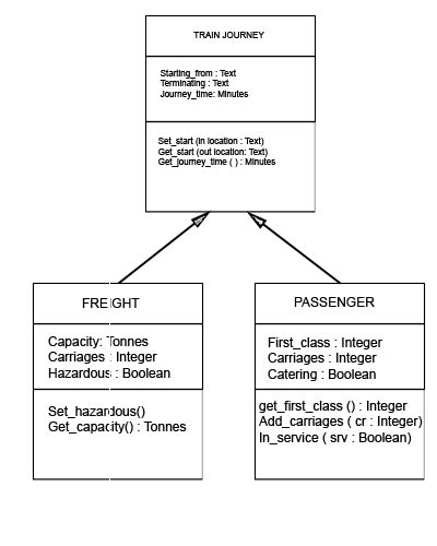 Teach-ICT A Level Computing OCR exam board - UML diagram ...