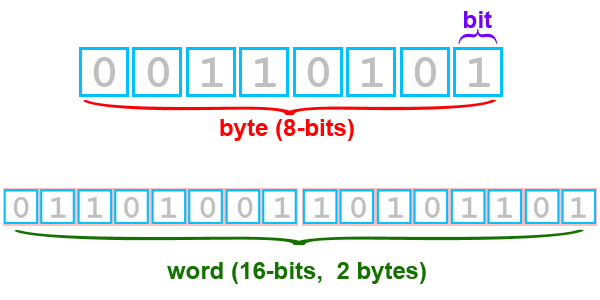 Image result for bit & byte