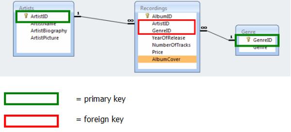 Teach Ict Gcse Ict Database Terminology Fields