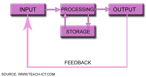 methods of data input output storage Data processing techniques types of computer memory input output devices data processing, storage, and i/o devices data processing techniques data storage (b.