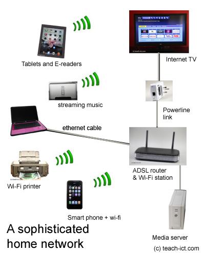 Lan Home Network Wiring - Wiring Diagrams ROCK